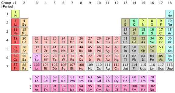 CHEMICAL ELEMENTS AND SYMBOLS DATABASE